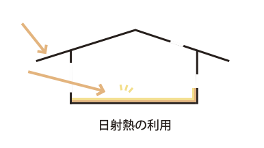 太陽熱を床に蓄熱