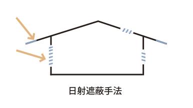 太陽光の室内侵入を制御