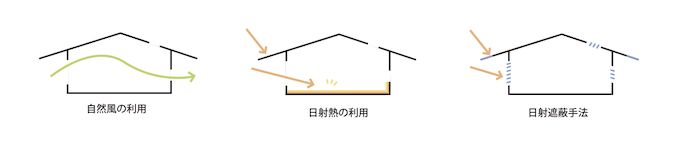 passive design / パッシブデザイン