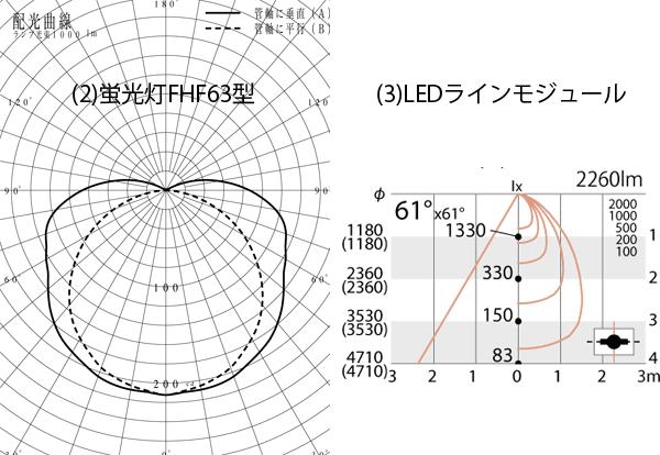 luminous intensity distribution