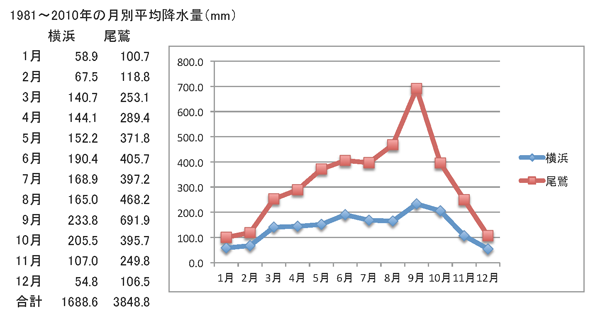 Owase & Yokohama monthly precipitation