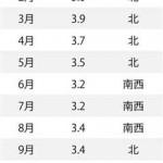 気象データ・横浜・月ごとの平年値s