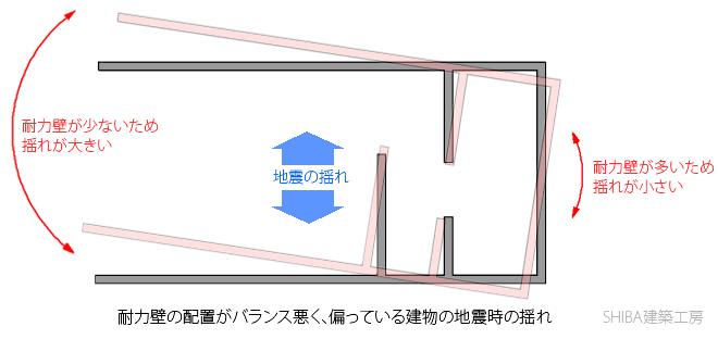 耐力壁の配置が偏った、偏心した建物における地震時の振動・ねじれ