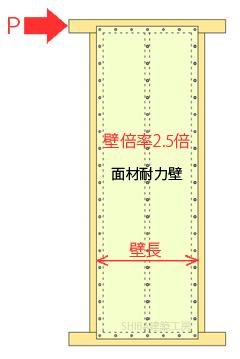 面材耐力壁