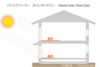 パッシブ・ソーラー ダイレクト・ゲイン passive solar direct gain