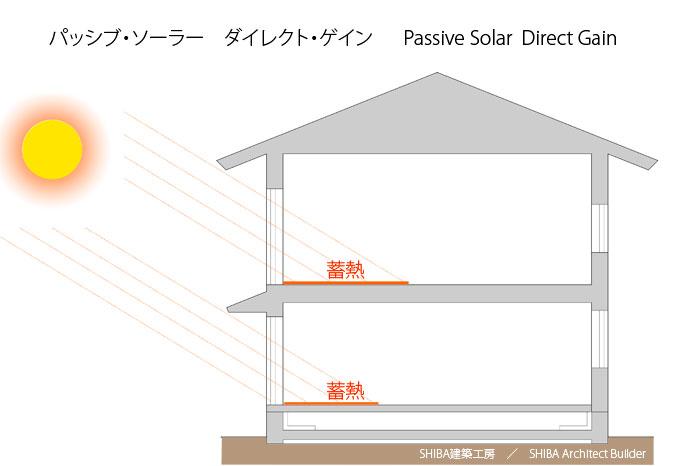 passive solar direct gain