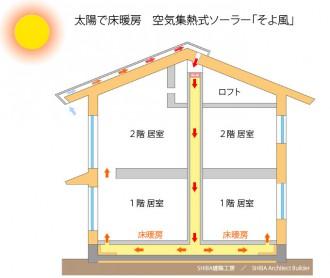 太陽で床暖房 空気集熱式ソーラーそよ風