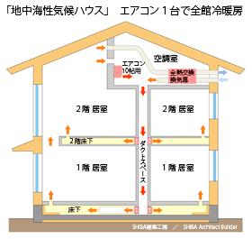 エアコン1台で全館冷暖房システム図