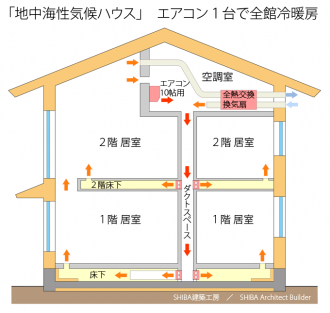 地中海性気候ハウス・エアコン1台で全館冷暖房システム図