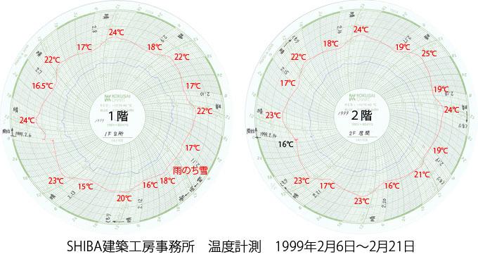 SHIBA建築工房事務所1999年温度計測記録