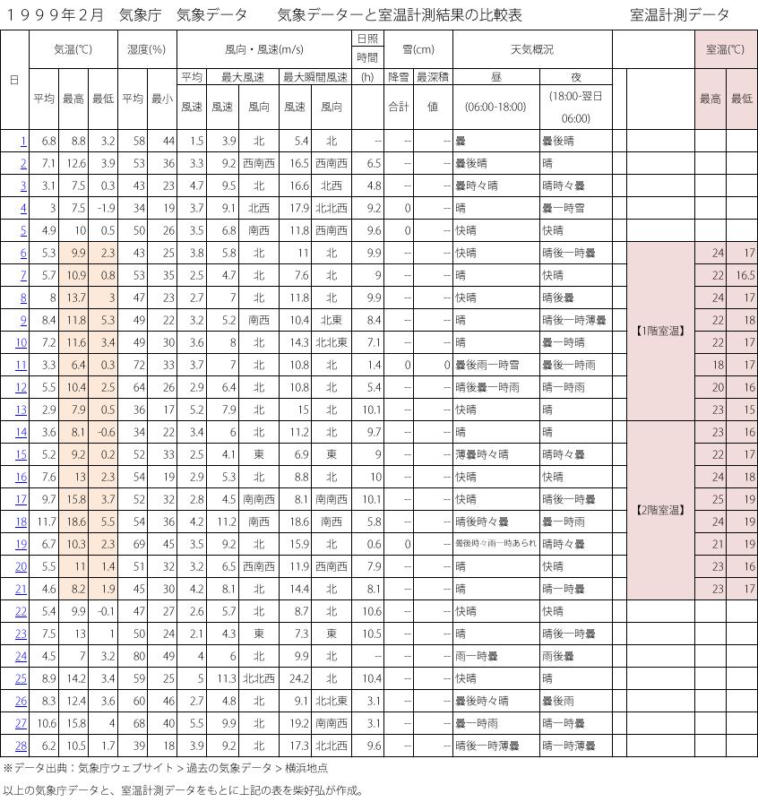 気象庁データ外気温、室温計測データの一覧表