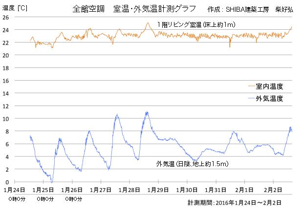 全館空調の温度計測グラフ