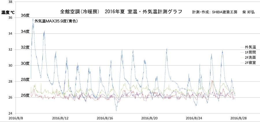 全館空調冷暖房・夏の外気温と室温計測データグラフ